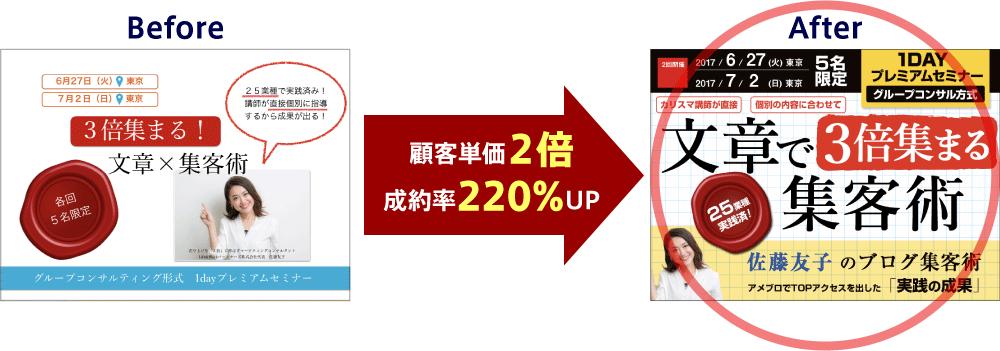 顧客単価2倍 成約率220%UP